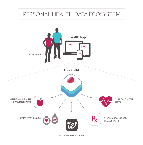 digital health platforms