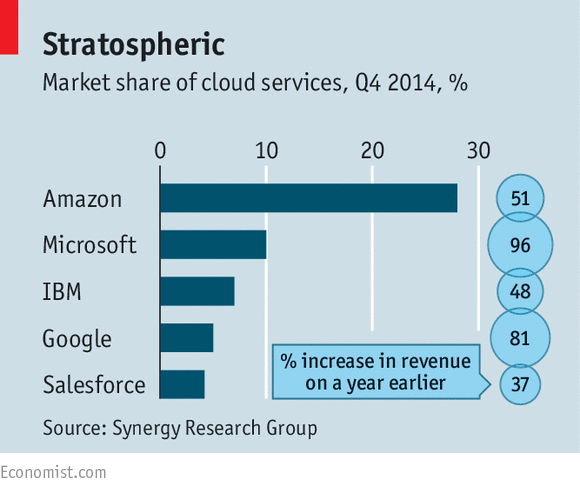 Market Share of Cloud Services
