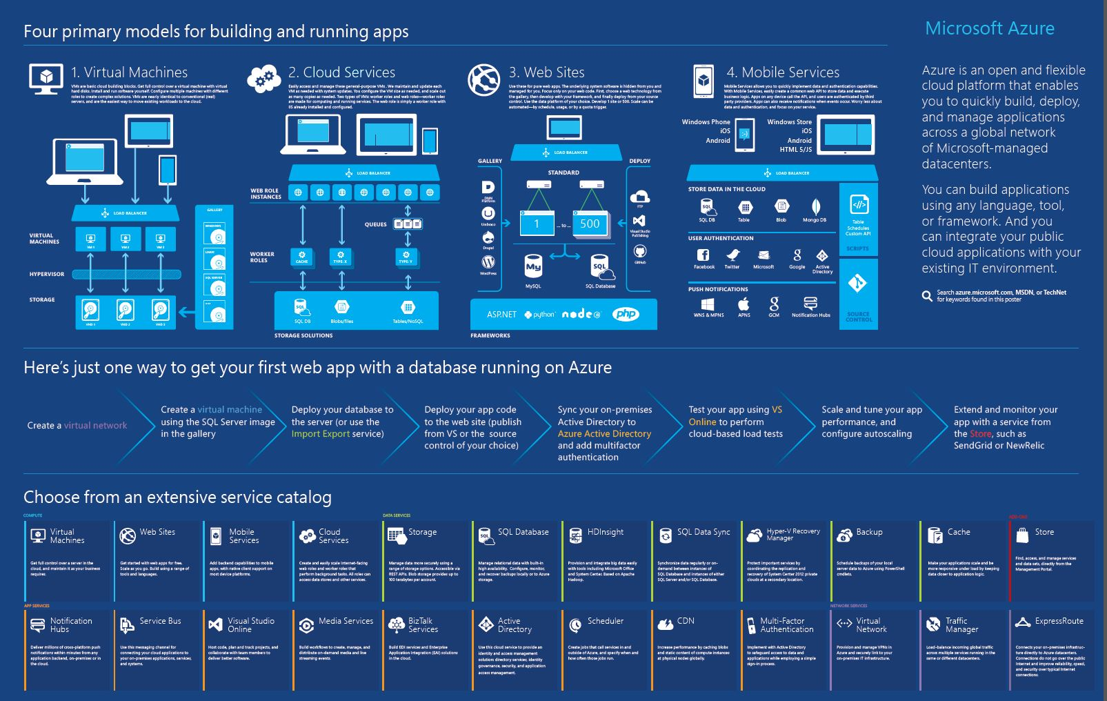 Azure Services Overview - Source Microsoft