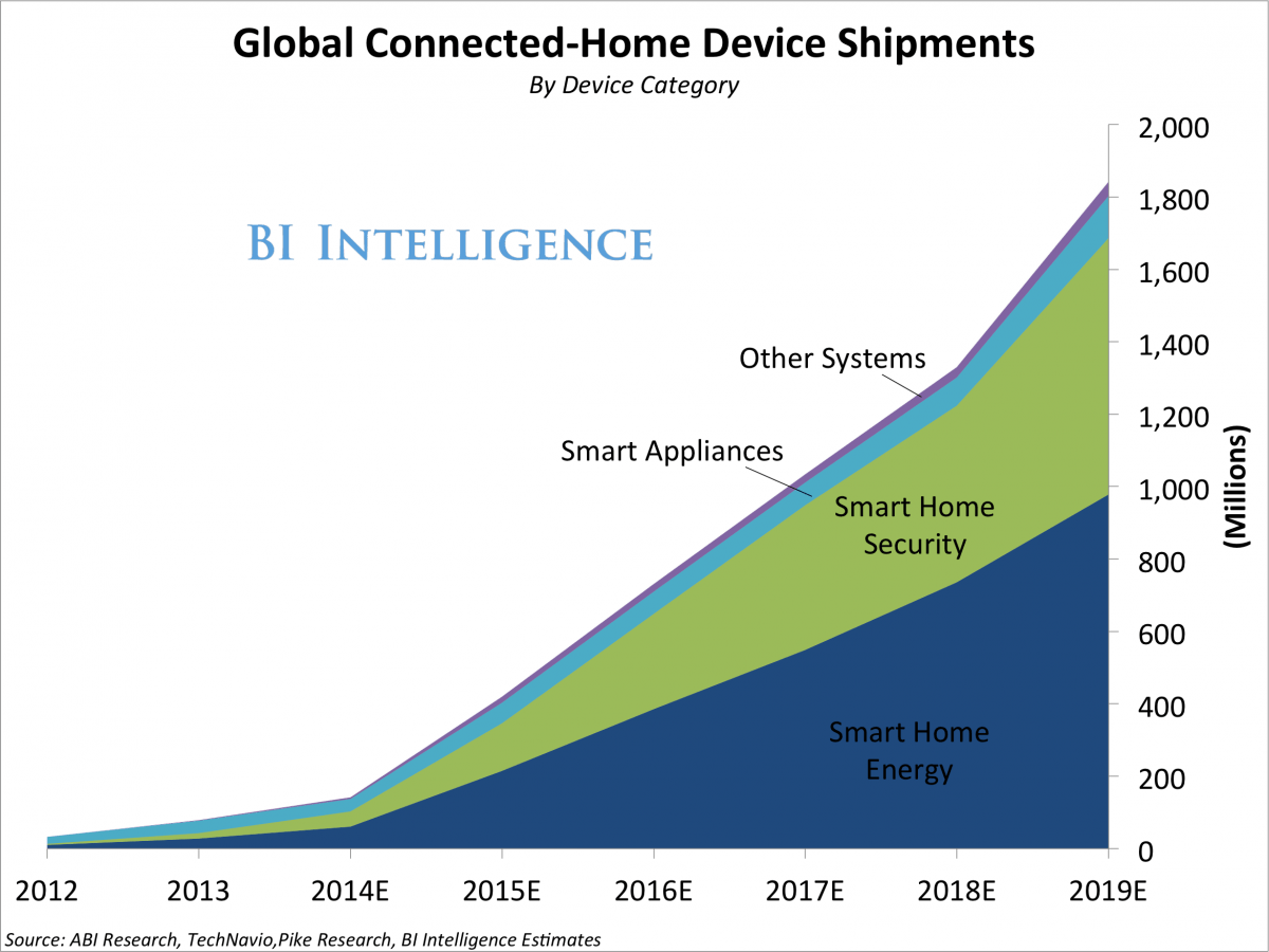 Growth in smart home energy devices