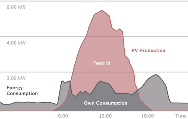 Generation and consumption of solar power (Source:Bosch)
