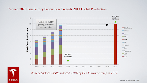 How the Gigafactory  changes the battery landscape