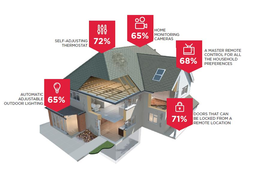 http://www.icontrol.com/blog/2015-state-of-the-smart-home-report/
