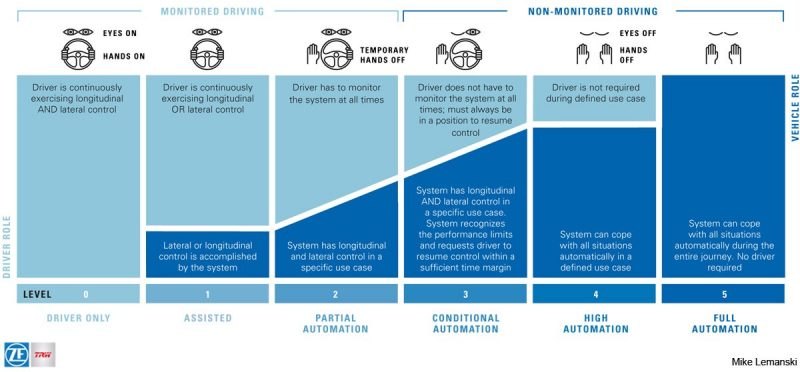 Levels of autonomy in self-driving cars. Original source SAE International