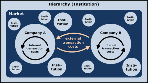 The Economic Theory of firms - source Wikipedia