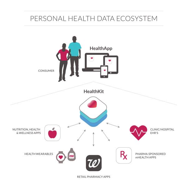 digital health platforms